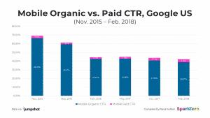comparaison ctr organiques et payants